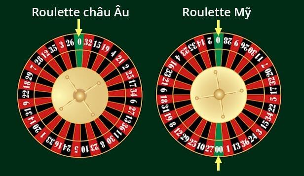 Hình ảnh minh họa các kiểu Roulette