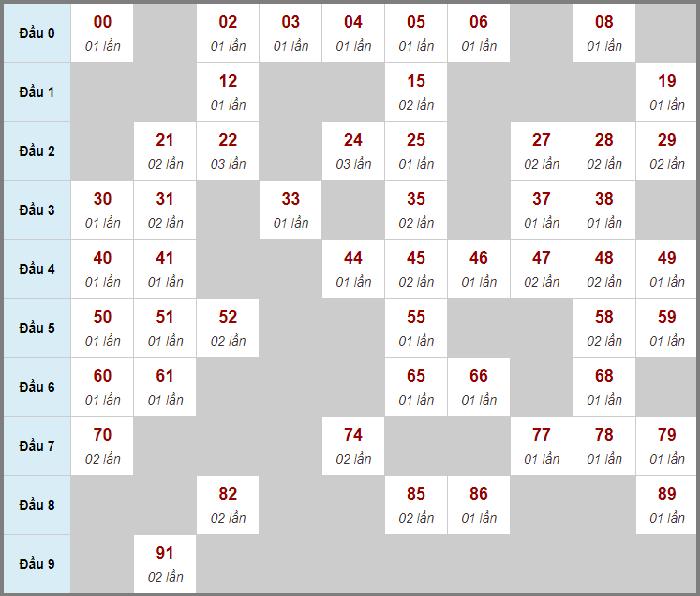 Cầu động chạy liên tục trong 3 ngày đến 12/10